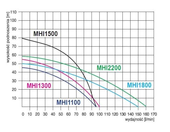 HYDROFOR 80L MH 2200 INOX 400V Z OSPRZĘTEM OMNIGEN